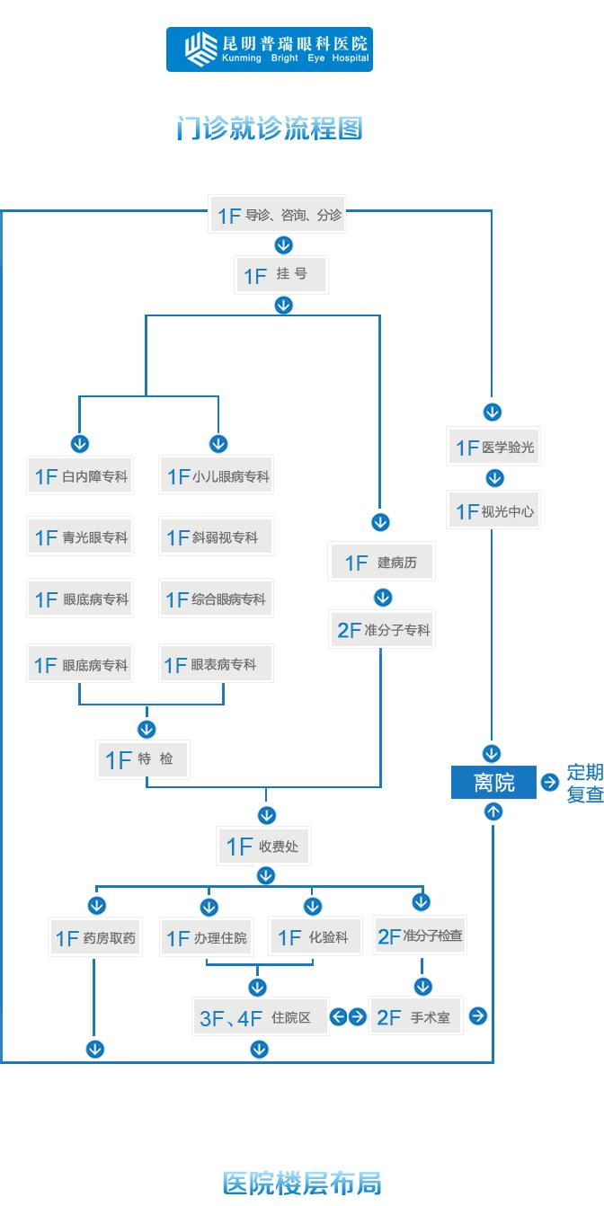 图纸设计术流程